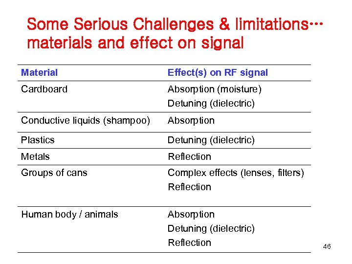 Some Serious Challenges & limitations… materials and effect on signal Material Effect(s) on RF
