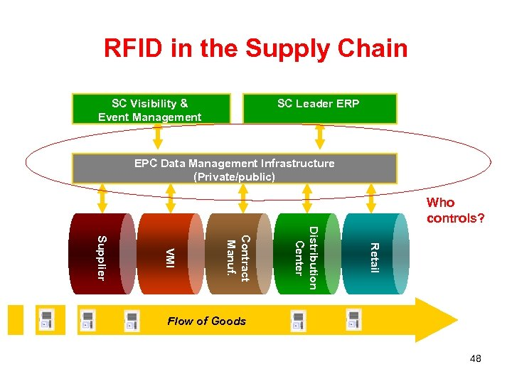 RFID in the Supply Chain SC Visibility & Event Management SC Leader ERP EPC