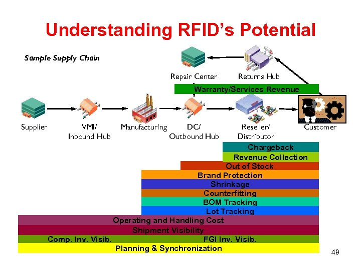 Understanding RFID's Potential Sample Supply Chain Repair Center Returns Hub Warranty/Services Revenue Supplier VMI/