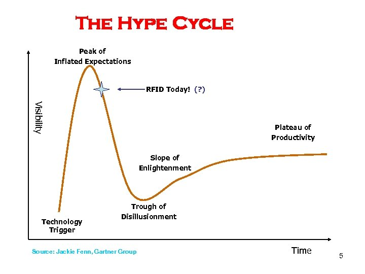 The Hype Cycle Peak of Inflated Expectations RFID Today! (? ) Visibility Plateau of