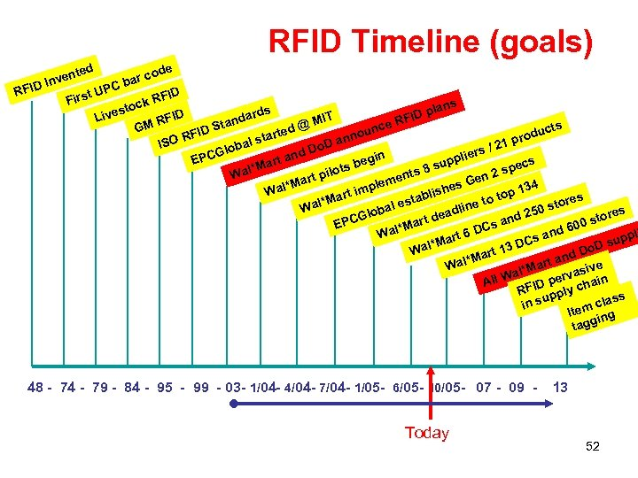 RFID Timeline (goals) ted ode ven ar c In Cb RFID t UP FID