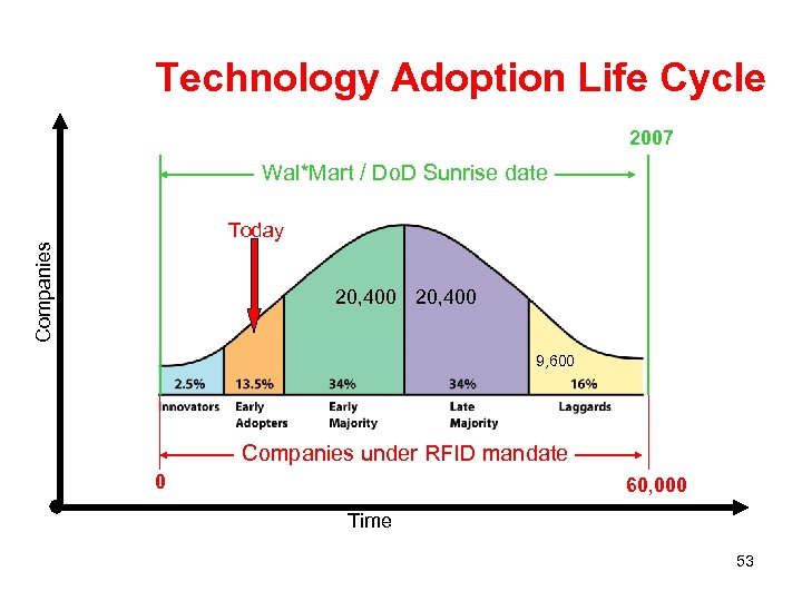 Technology Adoption Life Cycle 2007 Wal*Mart / Do. D Sunrise date Companies Today 20,