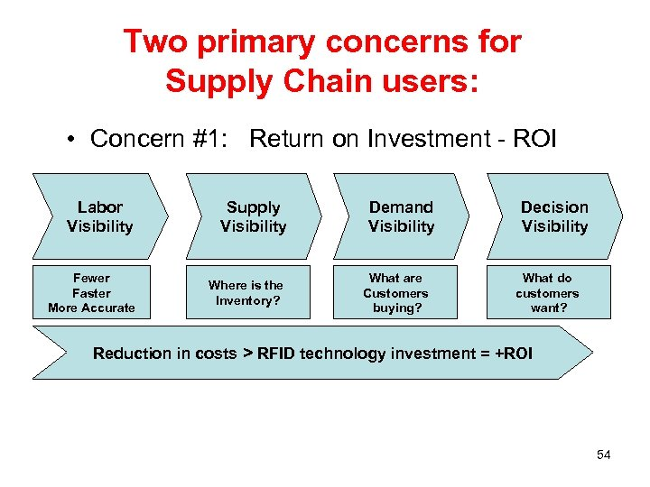 Two primary concerns for Supply Chain users: • Concern #1: Return on Investment -