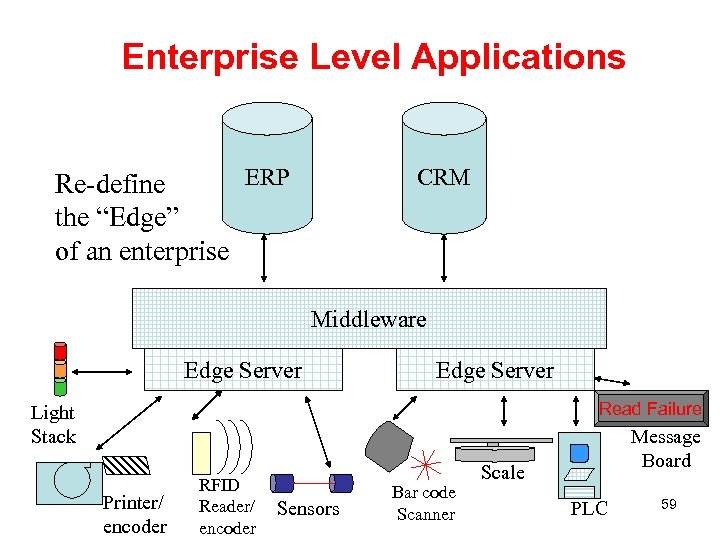 "Enterprise Level Applications CRM ERP Re-define the ""Edge"" of an enterprise Middleware Edge Server"