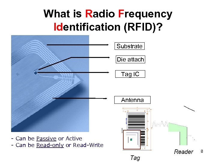 What is Radio Frequency Identification (RFID)? Substrate Die attach Tag IC Antenna - Can