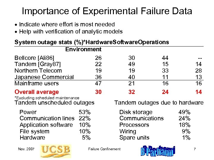 Importance of Experimental Failure Data Indicate where effort is most needed Help with verification