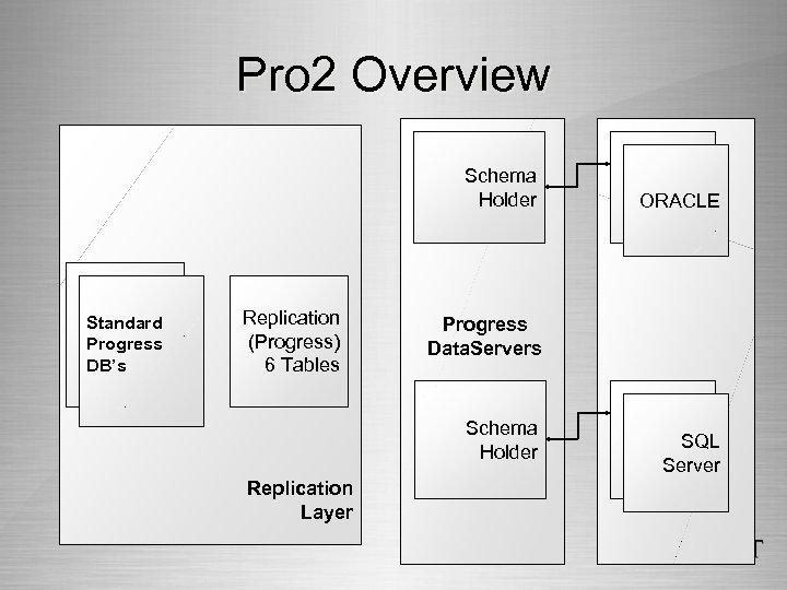 Pro 2 Overview Schema Holder Standard Progress DB's Replication (Progress) 6 Tables Progress Data.