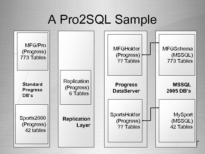 A Pro 2 SQL Sample MFG/Pro (Progress) 773 Tables Standard Progress DB's Sports 2000