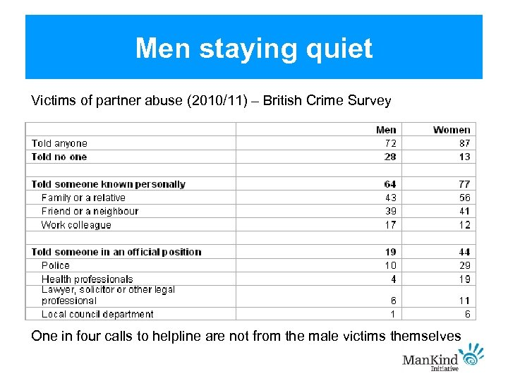 Men staying quiet Victims of partner abuse (2010/11) – British Crime Survey One in
