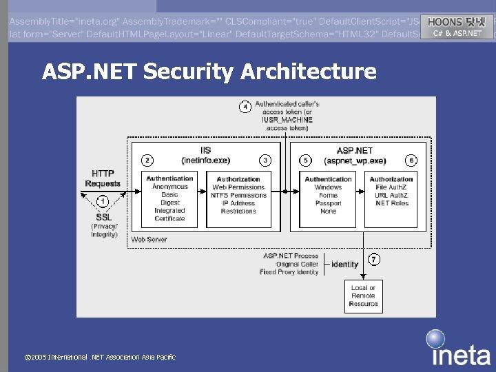 ASP. NET Security Architecture © 2005 International. NET Association Asia Pacific