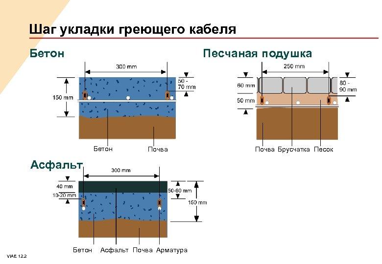 Шаг укладки греющего кабеля Бетон Песчаная подушка Бетон Почва Асфальт VIAE 12. 2 Бетон
