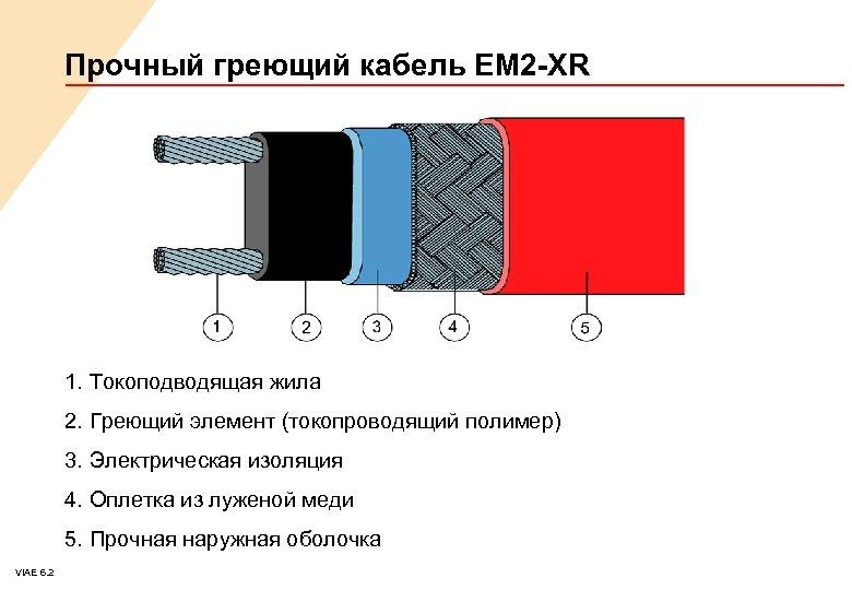 Прочный греющий кабель EM 2 -XR 1. Токоподводящая жила 2. Греющий элемент (токопроводящий полимер)
