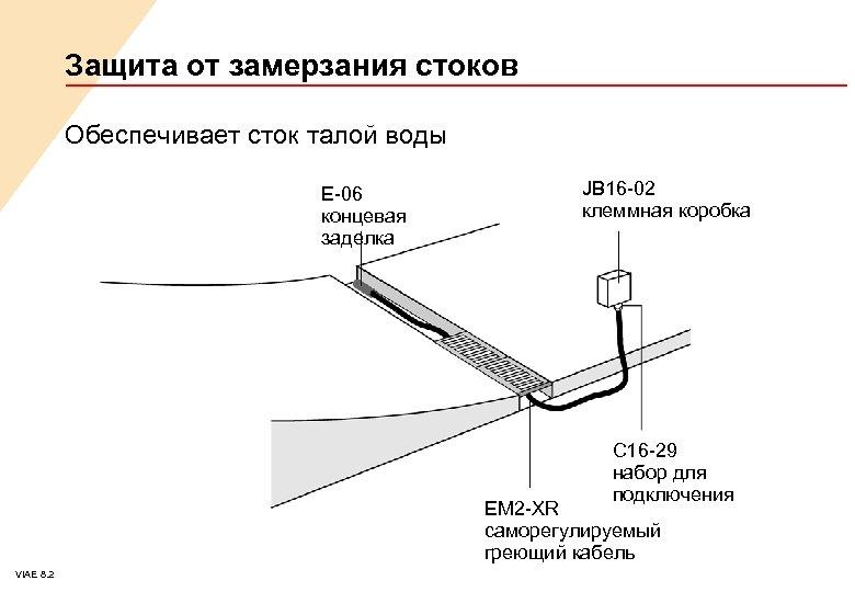 Защита от замерзания стоков Обеспечивает сток талой воды E-06 концевая заделка JB 16 -02