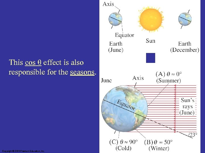 This cos θ effect is also responsible for the seasons. Copyright © 2009 Pearson