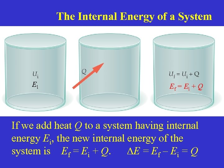 The Internal Energy of a System Ei Ef = Ei + Q If we