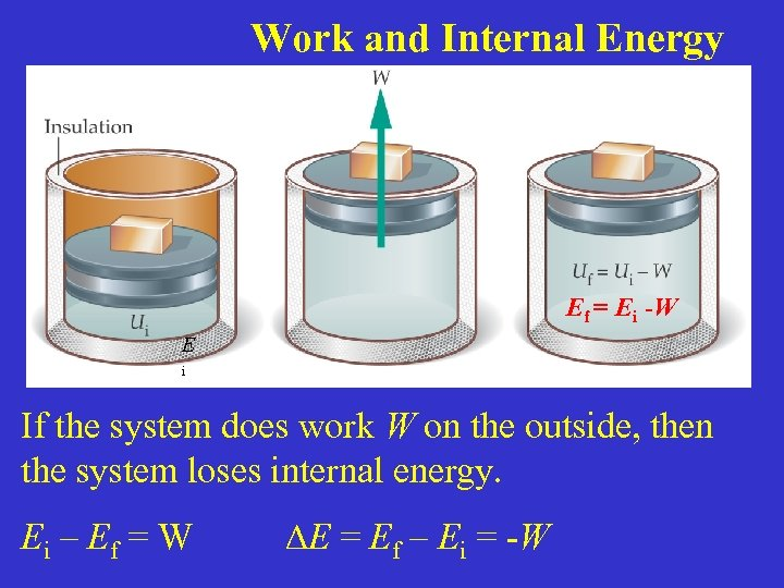 Work and Internal Energy E Ef = Ei -W i If the system does