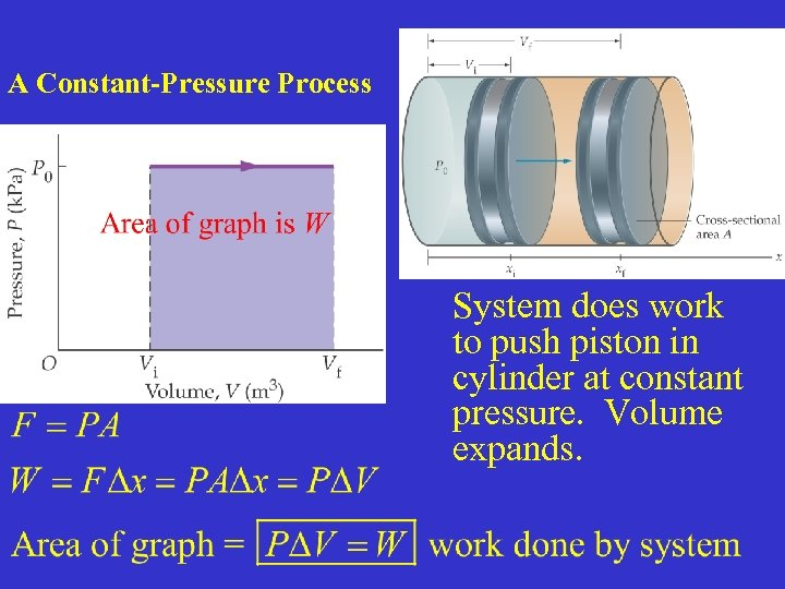 A Constant-Pressure Process System does work to push piston in cylinder at constant pressure.