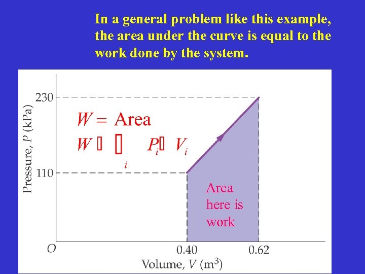 In a general problem like this example, the area under the curve is equal