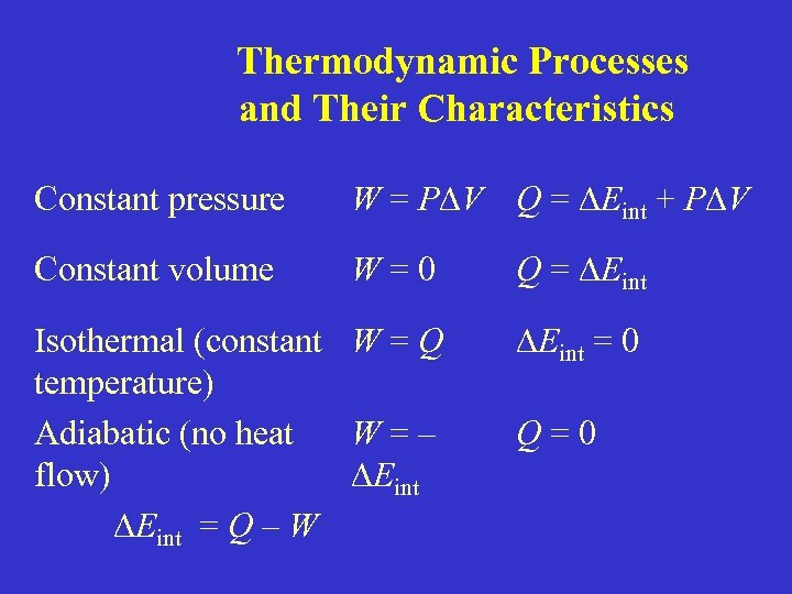 Thermodynamic Processes and Their Characteristics Constant pressure W = P V Q = Eint