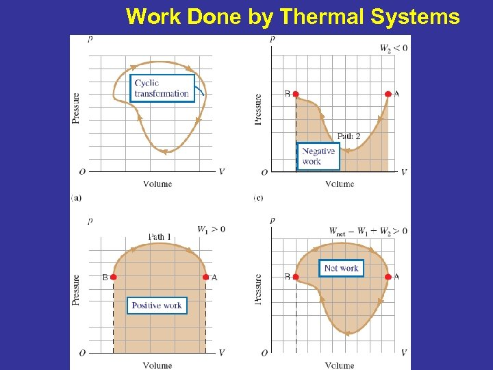 Work Done by Thermal Systems