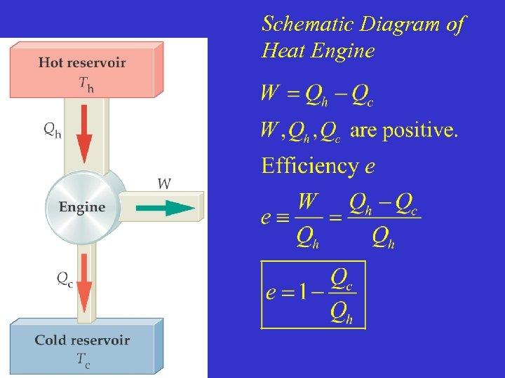 Schematic Diagram of Heat Engine