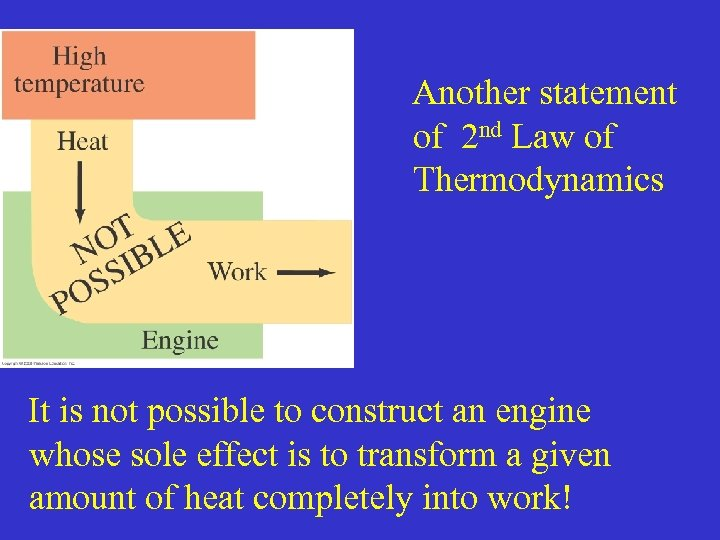 Another statement of 2 nd Law of Thermodynamics It is not possible to