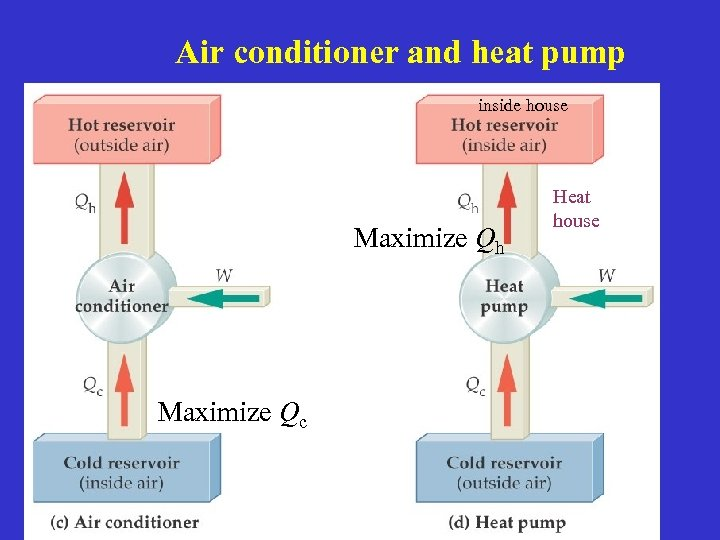 Air conditioner and heat pump inside house Maximize Qh Maximize Qc Heat house