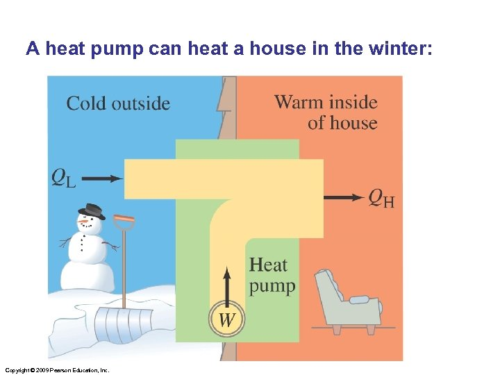 A heat pump can heat a house in the winter: Copyright © 2009 Pearson