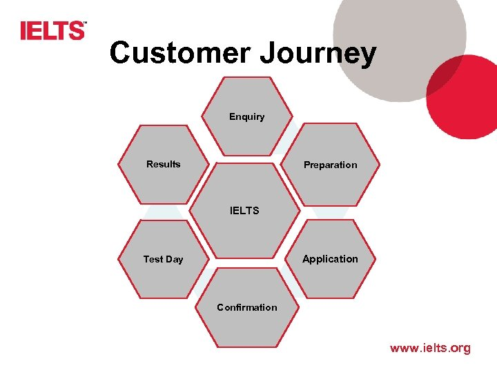 Customer Journey Enquiry Results Preparation IELTS Application Test Day Confirmation www. ielts. org