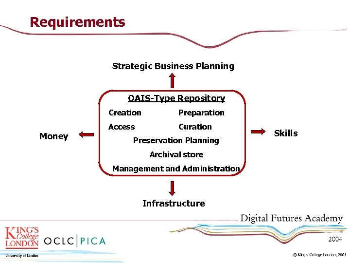 Requirements Strategic Business Planning OAIS-Type Repository Creation Money Preparation Access Curation Preservation Planning Archival