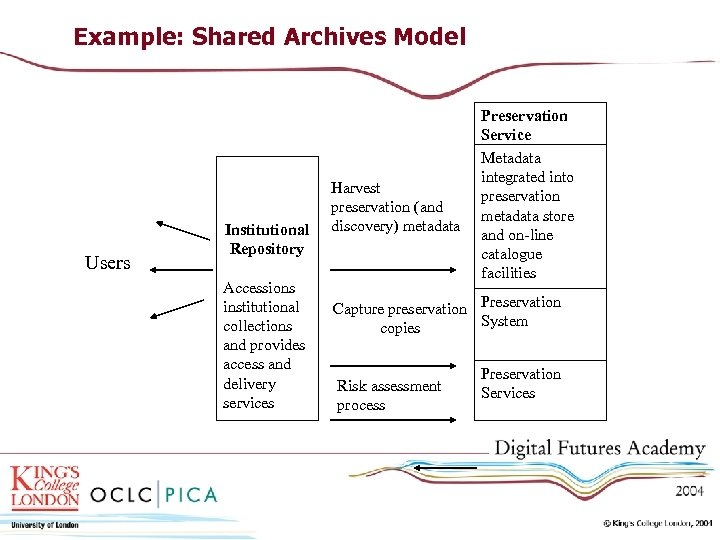 Example: Shared Archives Model Users Institutional Repository Accessions institutional collections and provides access and