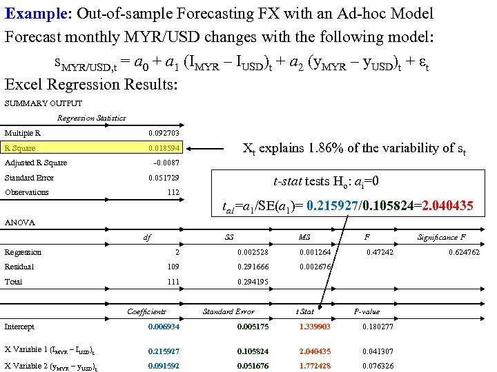 Example: Out-of-sample Forecasting FX with an Ad-hoc Model Forecast monthly MYR/USD changes with the