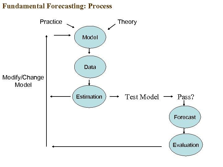 Fundamental Forecasting: Process Practice Theory Model Data Modify/Change Model Estimation Test Model Pass? Forecast