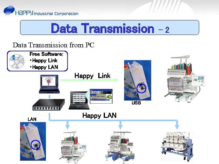 Data Transmission from PC Free Software: ・Happy Link ・Happy LAN Happy Link USB LAN