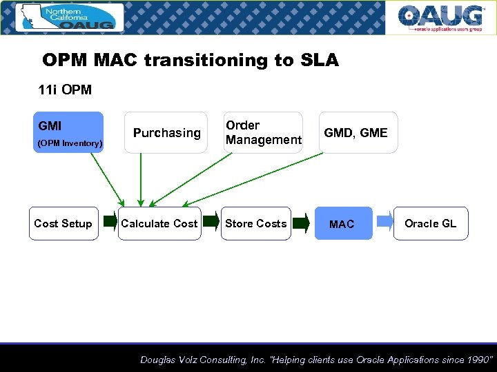 OPM MAC transitioning to SLA 11 i OPM GMI (OPM Inventory) Cost Setup Purchasing
