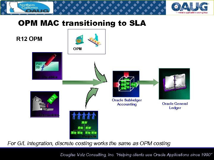 OPM MAC transitioning to SLA R 12 OPM Payables Oracle Subledger Accounting Oracle General