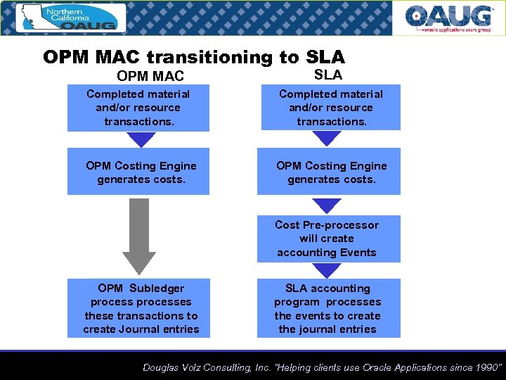 OPM MAC transitioning to SLA OPM MAC SLA Completed material and/or resource transactions. OPM