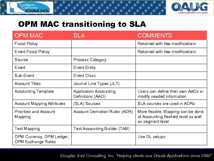 OPM MAC transitioning to SLA OPM MAC SLA COMMENTS Fiscal Policy Retained with few