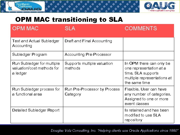 OPM MAC transitioning to SLA OPM MAC SLA Test and Actual Subledger Accounting Draft