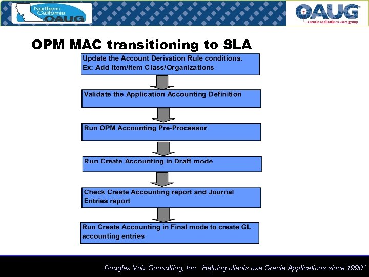"""OPM MAC transitioning to SLA Douglas Volz Consulting, Inc. """"Helping clients use Oracle Applications"""