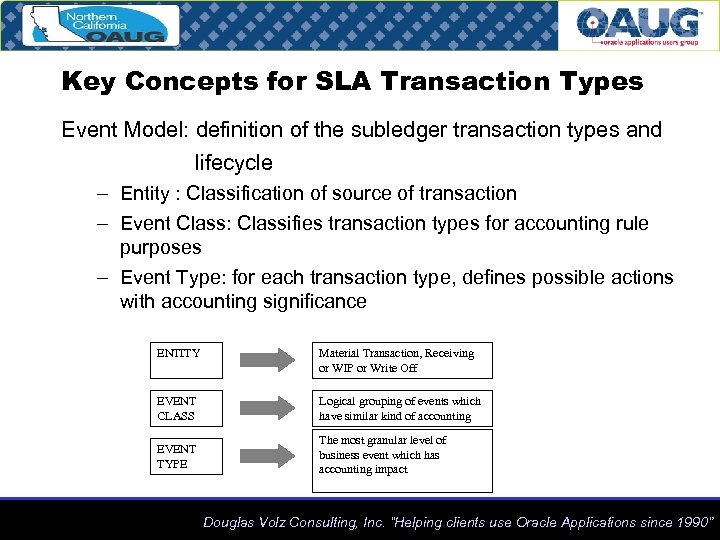 Key Concepts for SLA Transaction Types Event Model: definition of the subledger transaction types