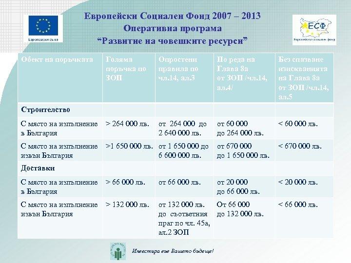 """Европейски Социален Фонд 2007 – 2013 Оперативна програма """"Развитие на човешките ресурси"""" Обект на"""