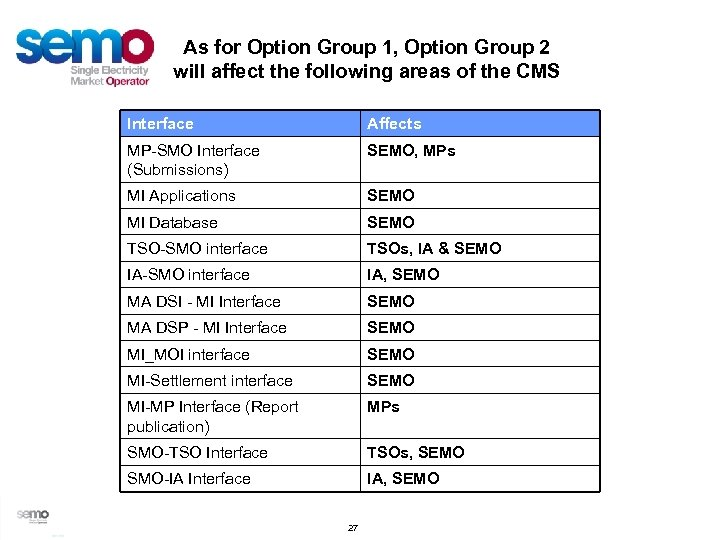 As for Option Group 1, Option Group 2 will affect the following areas of