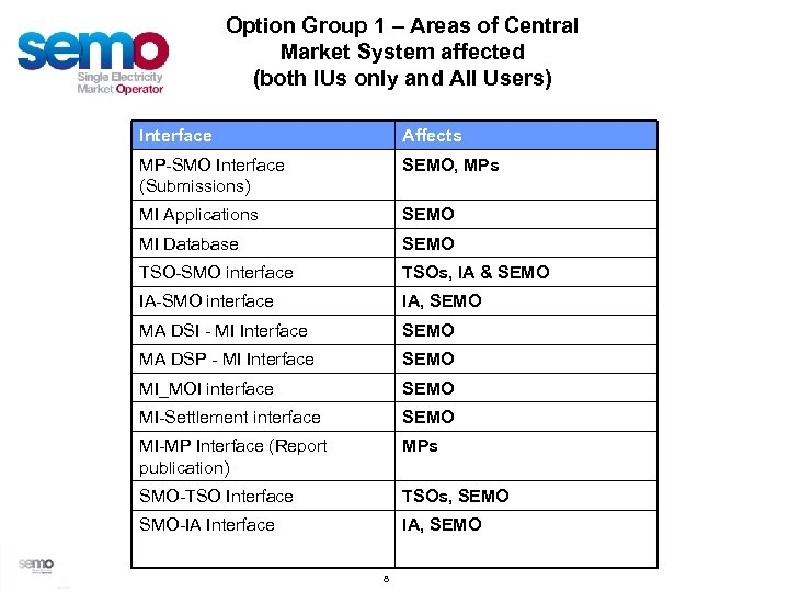 Option Group 1 – Areas of Central Market System affected (both IUs only and