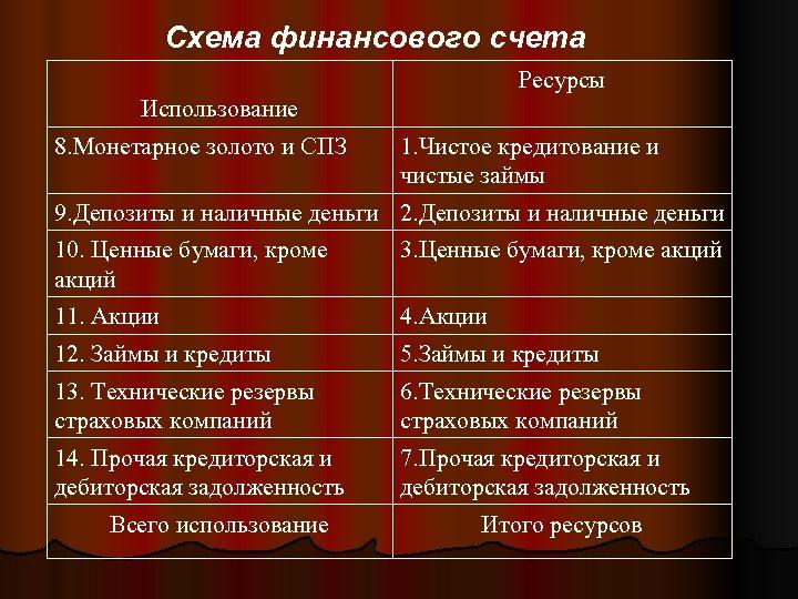 Схема финансового счета Ресурсы Использование 8. Монетарное золото и СПЗ 1. Чистое кредитование и