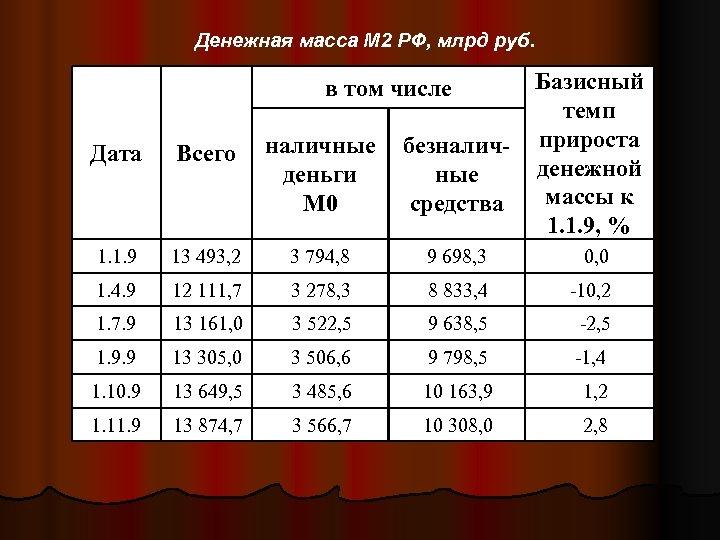 Денежная масса М 2 РФ, млрд руб. в том числе Базисный темп прироста денежной