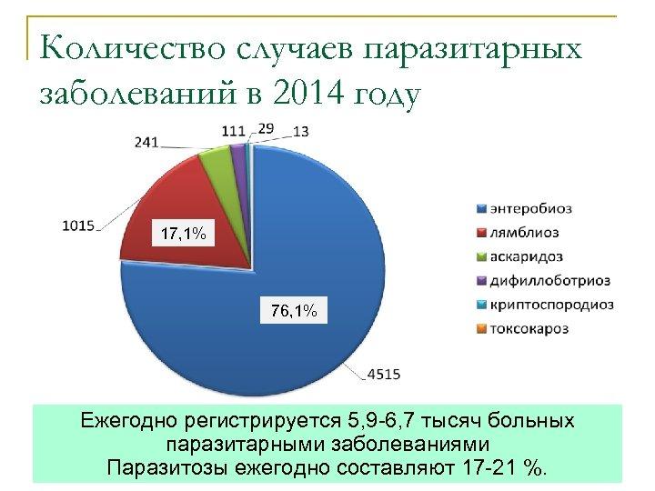 Количество случаев паразитарных заболеваний в 2014 году 17, 1% 76, 1% Ежегодно регистрируется 5,