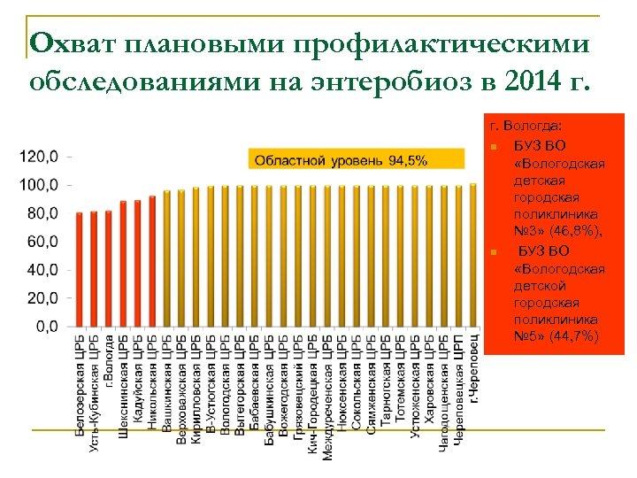 Охват плановыми профилактическими обследованиями на энтеробиоз в 2014 г. г. Вологда: n БУЗ ВО