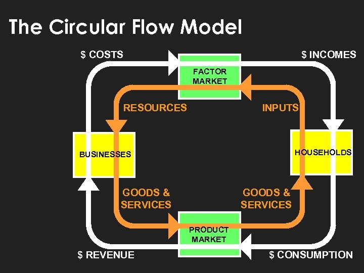 The Circular Flow Model $ COSTS $ INCOMES FACTOR MARKET RESOURCES INPUTS HOUSEHOLDS BUSINESSES