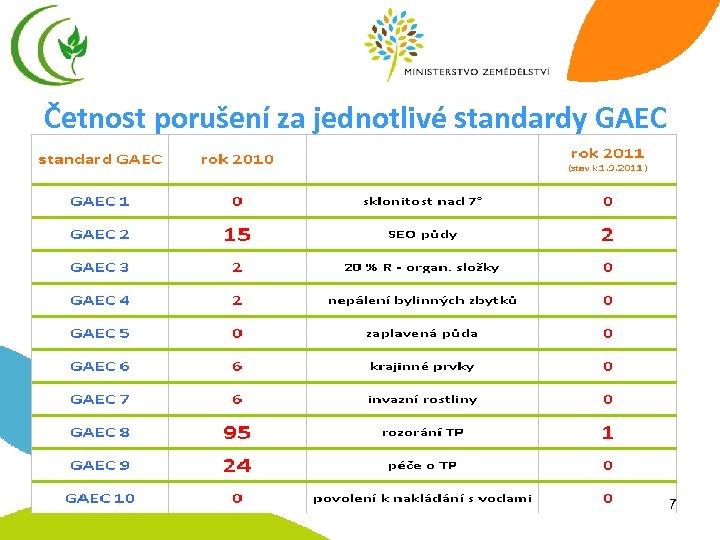 Četnost porušení za jednotlivé standardy GAEC 7